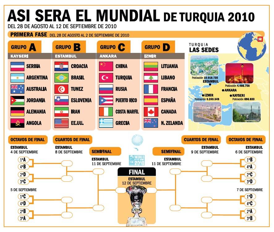 Apuestas MundoBasket 2010 | Serbia Vs Argentina